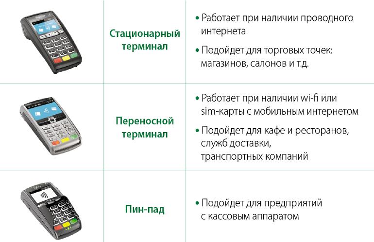 Критерии выбора терминала для эквайринга