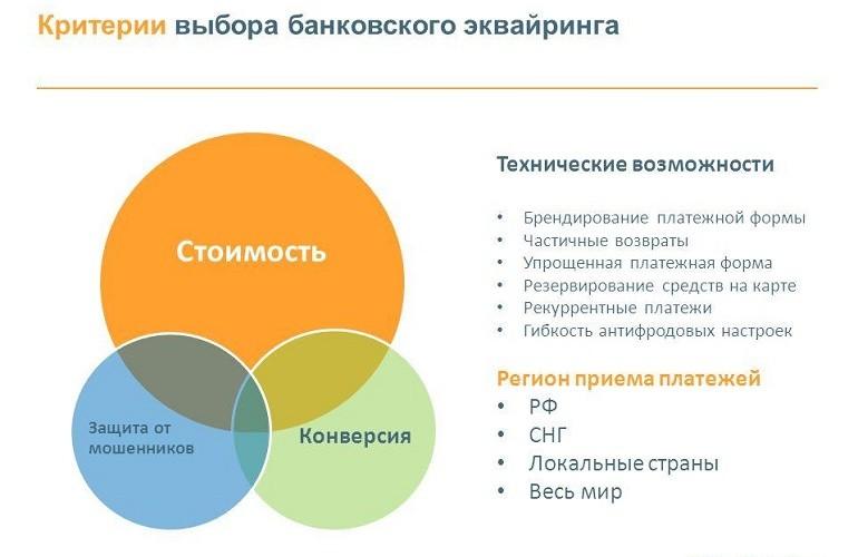 Критерии выбора банка