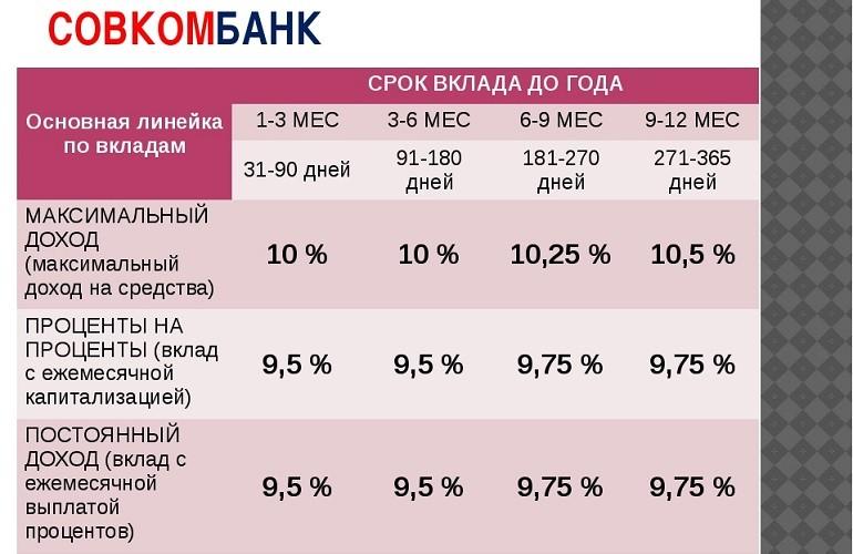 Депозиты от Совкомбанка