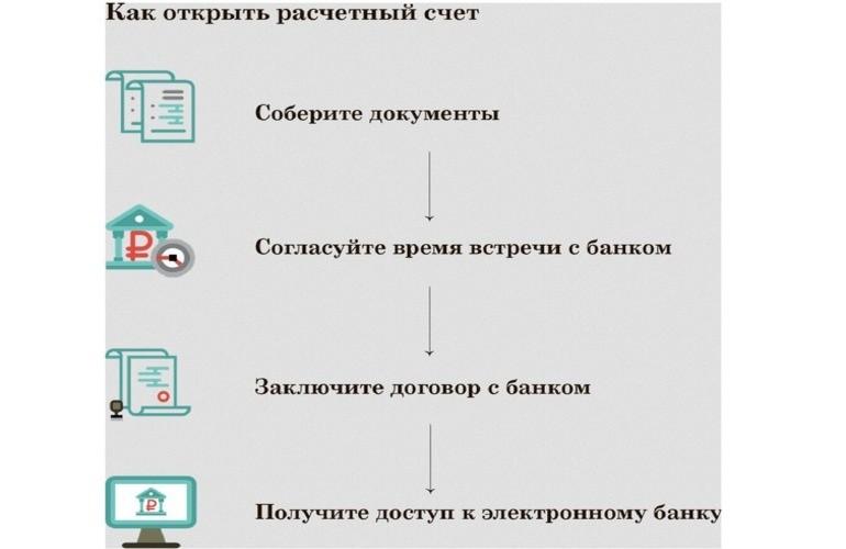 Как открыть расчетный счет банка