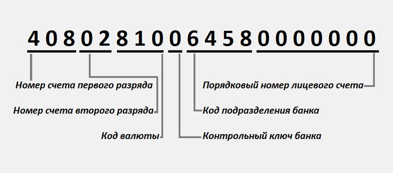 Структура расчетного счета и ключ